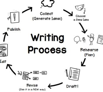 Writing Chapter 3 of Your Dissertation: Methodology